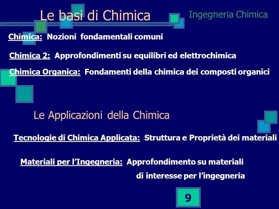 Le basi di Chimica Le Applicazioni della Chimica