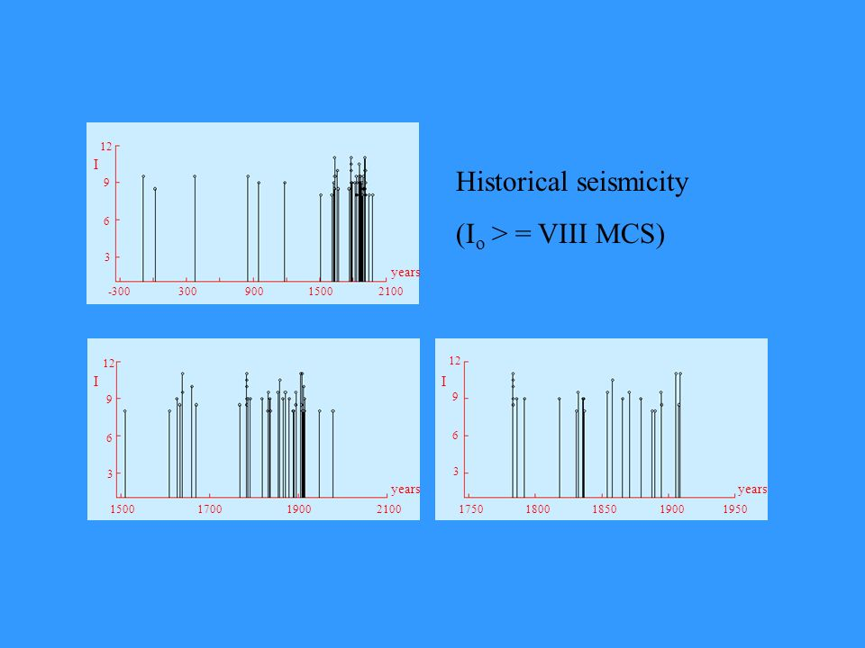 Historical seismicity (Io > = VIII MCS)