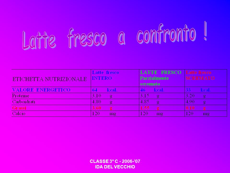 Latte fresco a confronto !