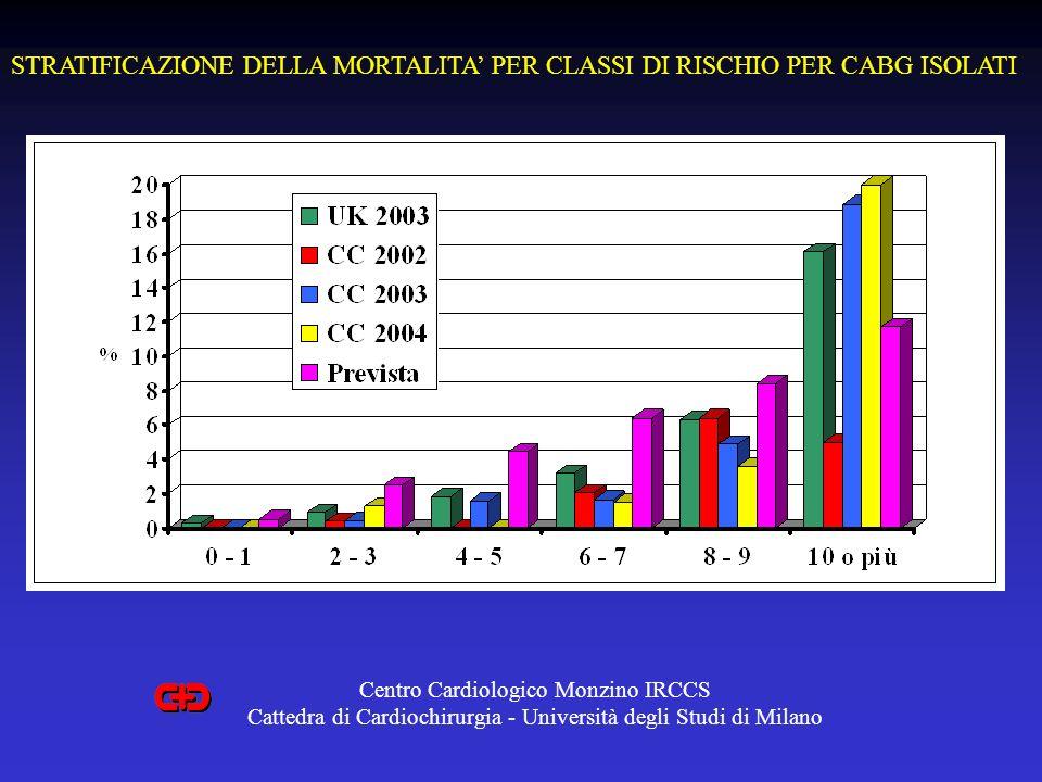 STRATIFICAZIONE DELLA MORTALITA' PER CLASSI DI RISCHIO PER CABG ISOLATI