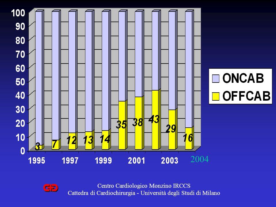 2004 Centro Cardiologico Monzino IRCCS