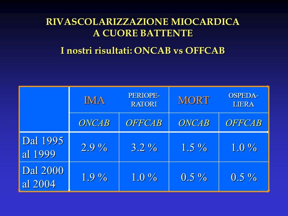 RIVASCOLARIZZAZIONE MIOCARDICA I nostri risultati: ONCAB vs OFFCAB