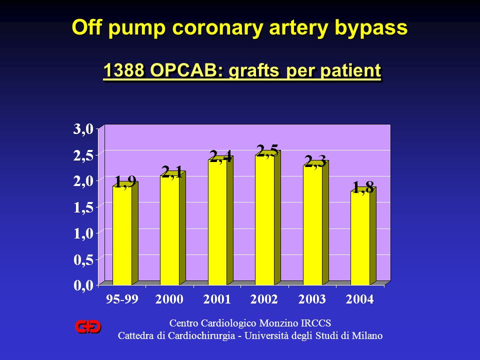Off pump coronary artery bypass 1388 OPCAB: grafts per patient