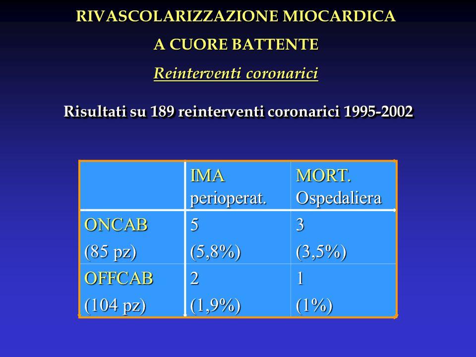 RIVASCOLARIZZAZIONE MIOCARDICA Reinterventi coronarici