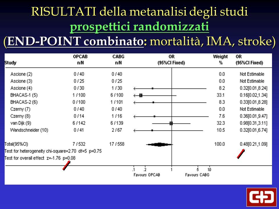 RISULTATI della metanalisi degli studi prospettici randomizzati (END-POINT combinato: mortalità, IMA, stroke)