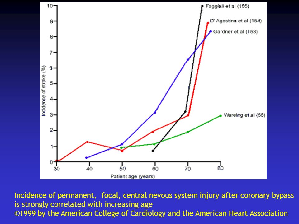 Incidence of permanent, focal, central nevous system injury after coronary bypass.
