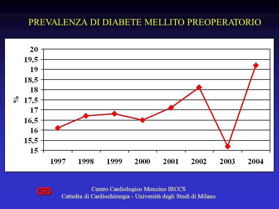 PREVALENZA DI DIABETE MELLITO PREOPERATORIO
