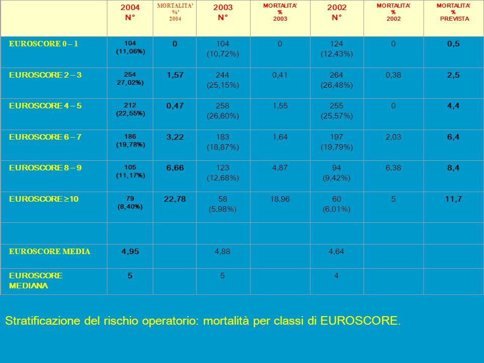 2004. N° 2003. MORTALITA' % 2002. PREVISTA. EUROSCORE 0 – 1. 104. (11,06%) 104 (10,72%)