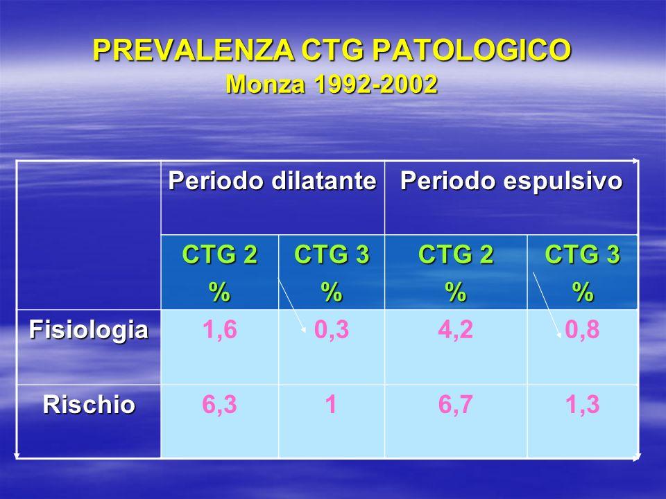 PREVALENZA CTG PATOLOGICO Monza 1992-2002