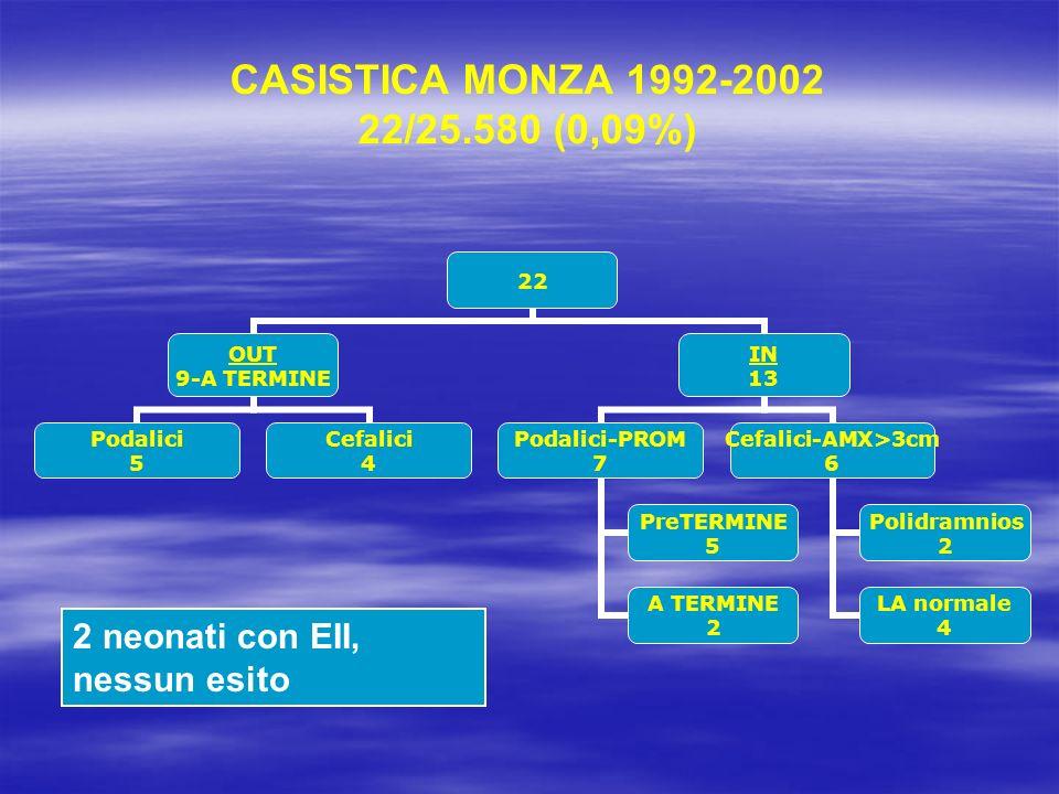 CASISTICA MONZA 1992-2002 22/25.580 (0,09%) 2 neonati con EII, nessun esito