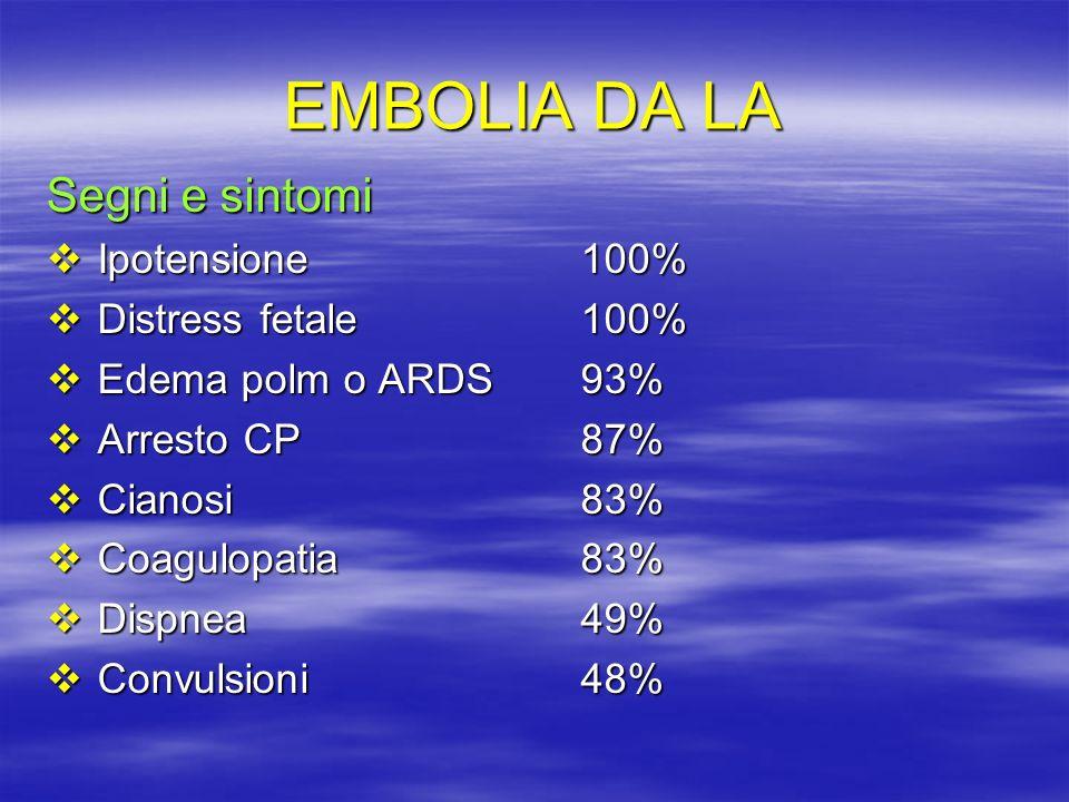EMBOLIA DA LA Segni e sintomi Ipotensione 100% Distress fetale 100%
