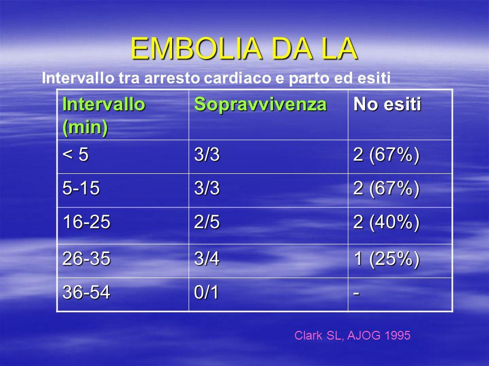 EMBOLIA DA LA Intervallo (min) Sopravvivenza No esiti < 5 3/3