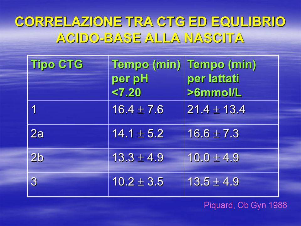 CORRELAZIONE TRA CTG ED EQULIBRIO ACIDO-BASE ALLA NASCITA