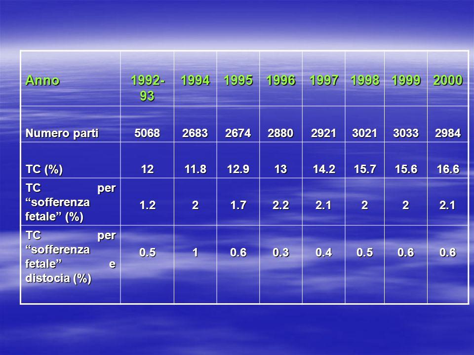 Anno 1992-93. 1994. 1995. 1996. 1997. 1998. 1999. 2000. Numero parti. 5068. 2683. 2674. 2880.