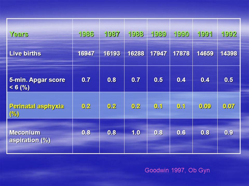Years 1986. 1987. 1988. 1989. 1990. 1991. 1992. Live births. 16947. 16193. 16288. 17947.