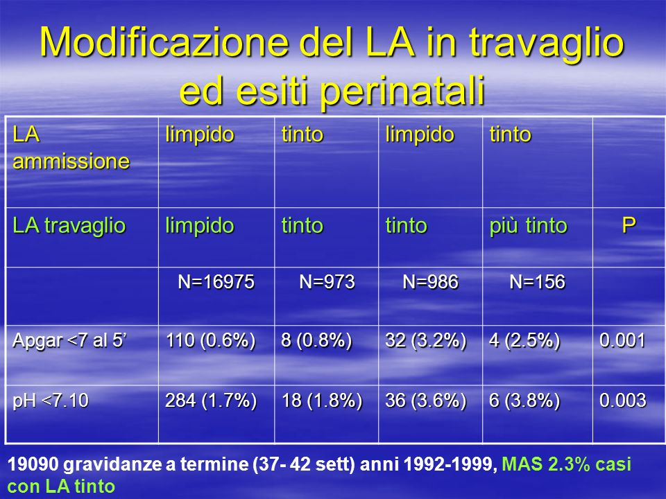 Modificazione del LA in travaglio ed esiti perinatali