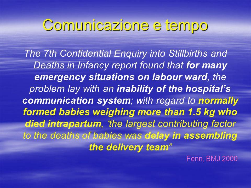 Comunicazione e tempo