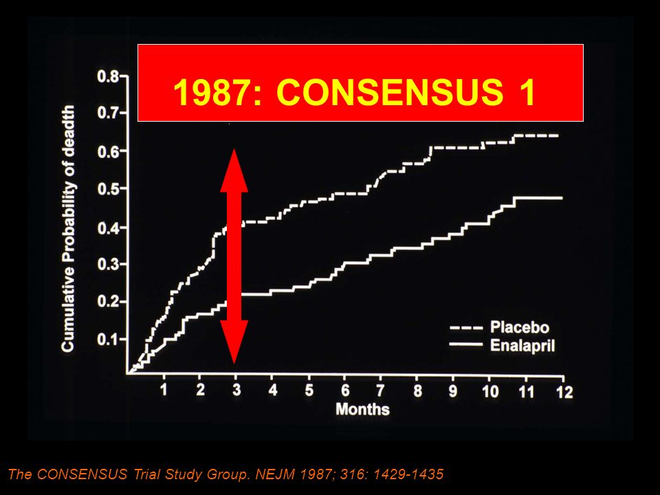1987: CONSENSUS 1 DALL'ENTUSIASMO DELLA TERAPOIA CON ACE- The CONSENSUS Trial Study Group.