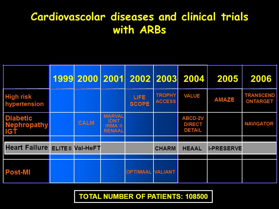 Cardiovascolar diseases and clinical trials with ARBs