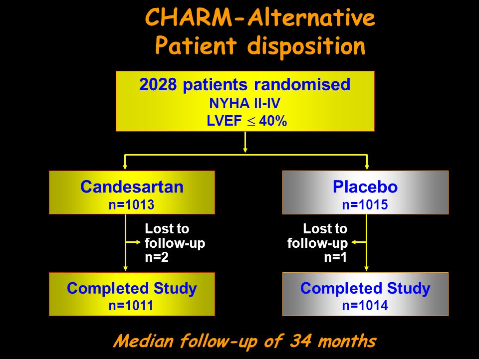 CHARM-Alternative Patient disposition Median follow-up of 34 months