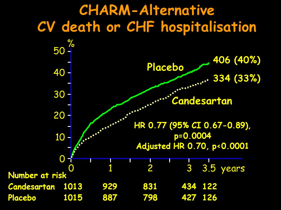 CHARM-Alternative CV death or CHF hospitalisation