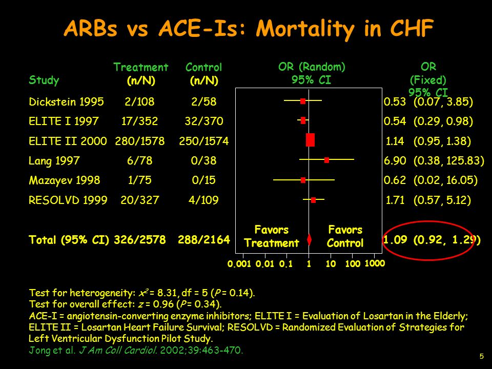 ARBs vs ACE-Is: Mortality in CHF