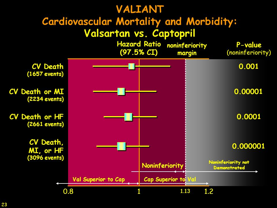 Cardiovascular Mortality and Morbidity: Valsartan vs. Captopril