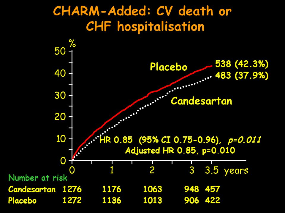 CHARM-Added: CV death or CHF hospitalisation