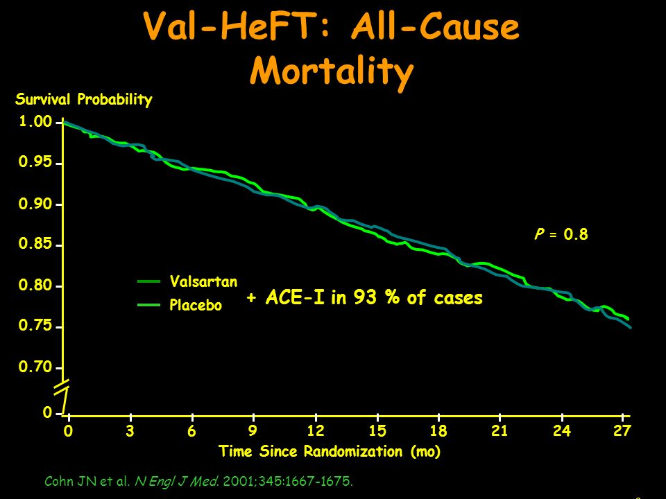 Val-HeFT: All-Cause Mortality Time Since Randomization (mo)