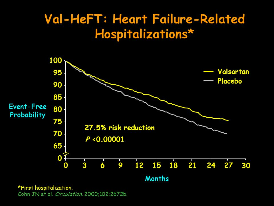 Val-HeFT: Heart Failure-Related Hospitalizations*