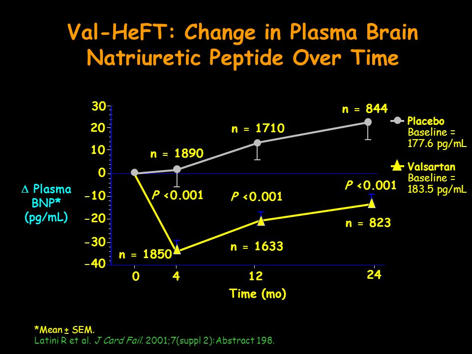 Val-HeFT: Change in Plasma Brain Natriuretic Peptide Over Time