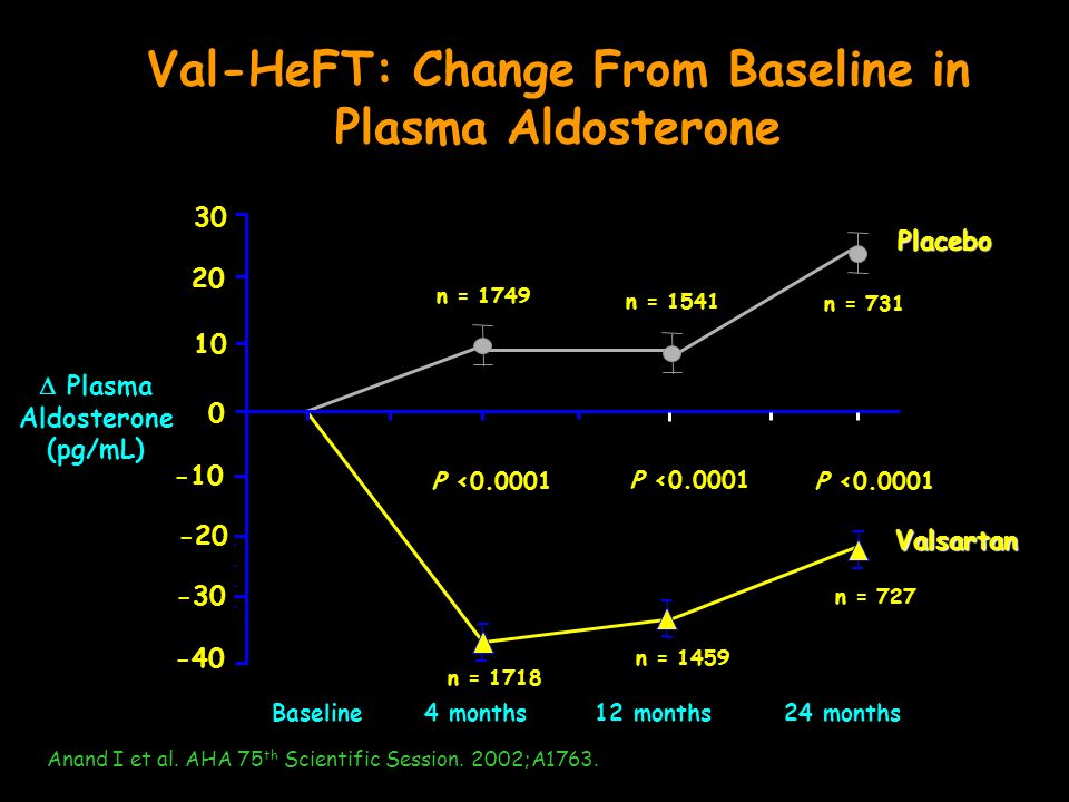 Val-HeFT: Change From Baseline in Plasma Aldosterone
