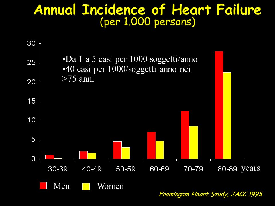 Annual Incidence of Heart Failure
