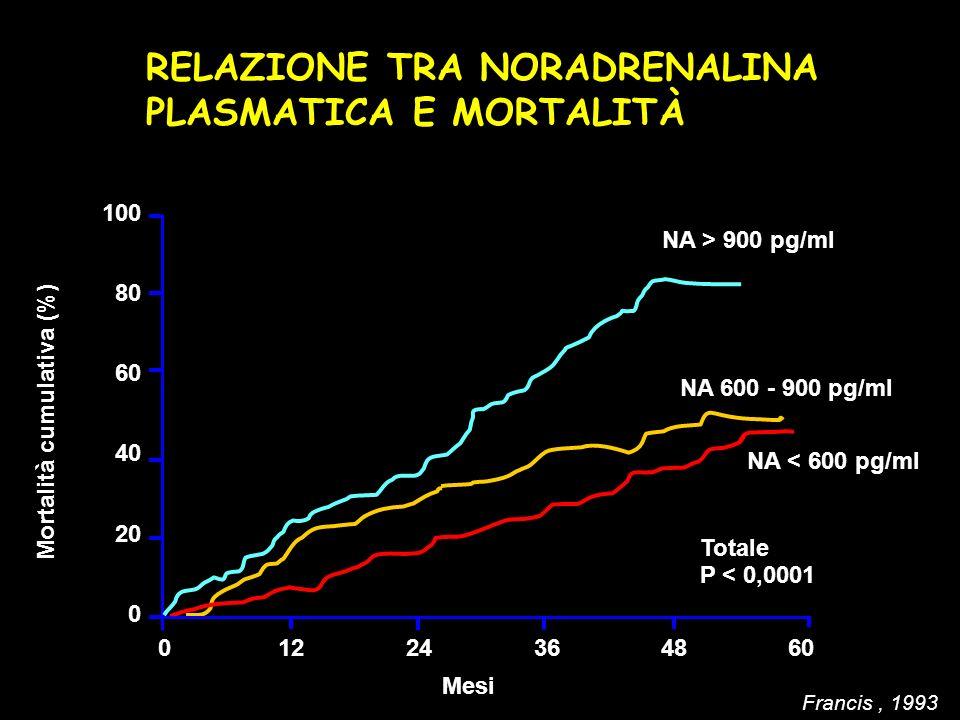 Mortalità cumulativa (%)