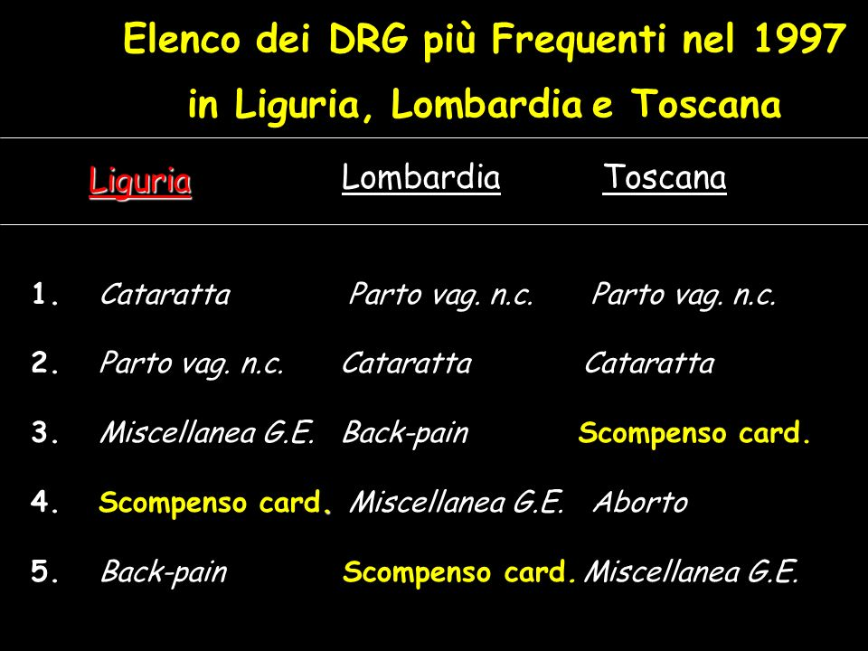 Elenco dei DRG più Frequenti nel 1997 in Liguria, Lombardia e Toscana