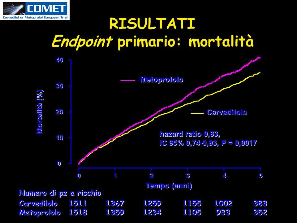 RISULTATI Endpoint primario: mortalità
