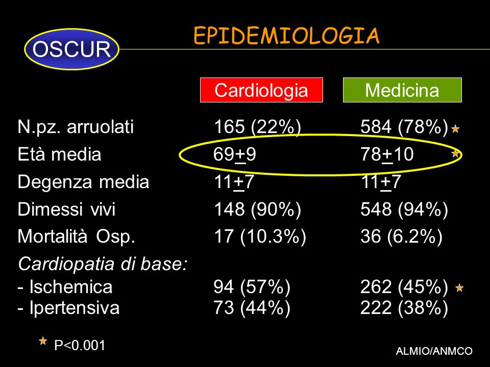 EPIDEMIOLOGIA OSCUR Cardiologia Medicina