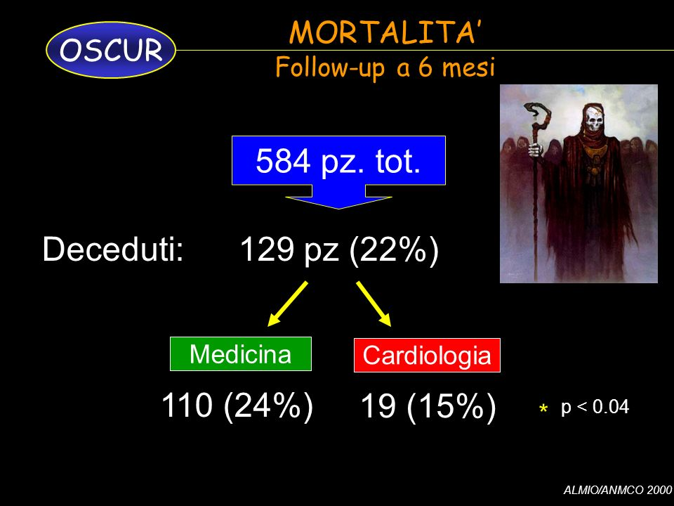 584 pz. tot. Deceduti: 129 pz (22%) 110 (24%) 19 (15%) MORTALITA'