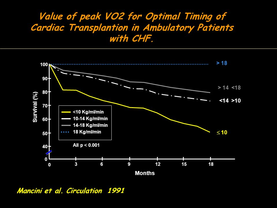 Value of peak VO2 for Optimal Timing of Cardiac Transplantion in Ambulatory Patients with CHF.