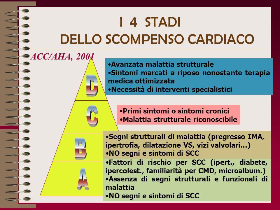 I 4 STADI DELLO SCOMPENSO CARDIACO