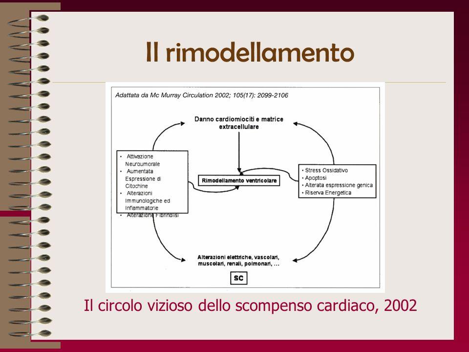 Il rimodellamento Il circolo vizioso dello scompenso cardiaco, 2002
