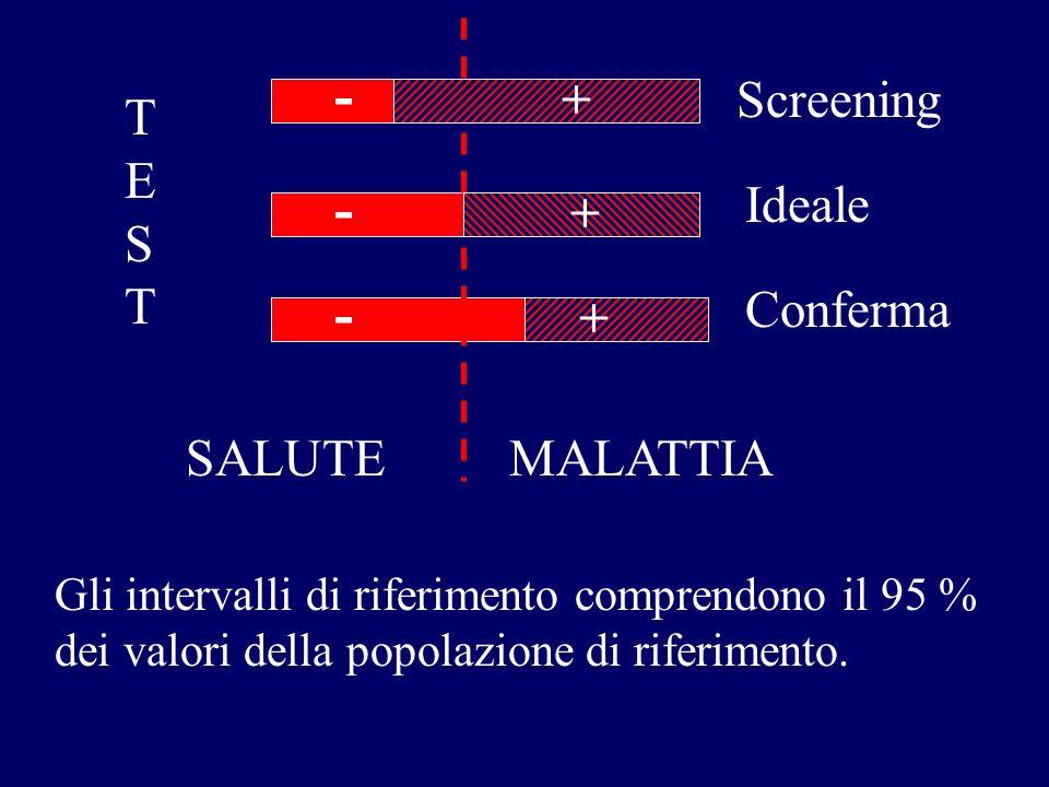 - - - + Screening TEST Ideale + Conferma + SALUTE MALATTIA
