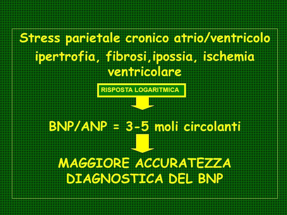 Stress parietale cronico atrio/ventricolo