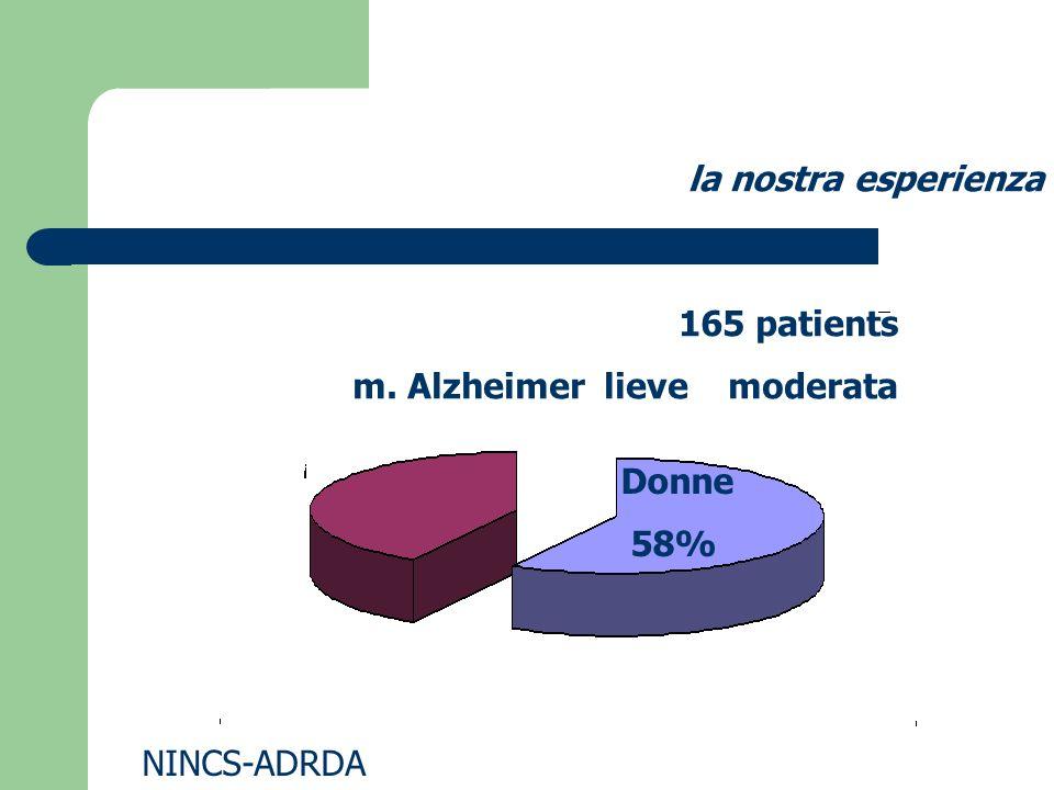 la nostra esperienza 165 patients m. Alzheimer lieve moderata Donne 58% NINCS-ADRDA
