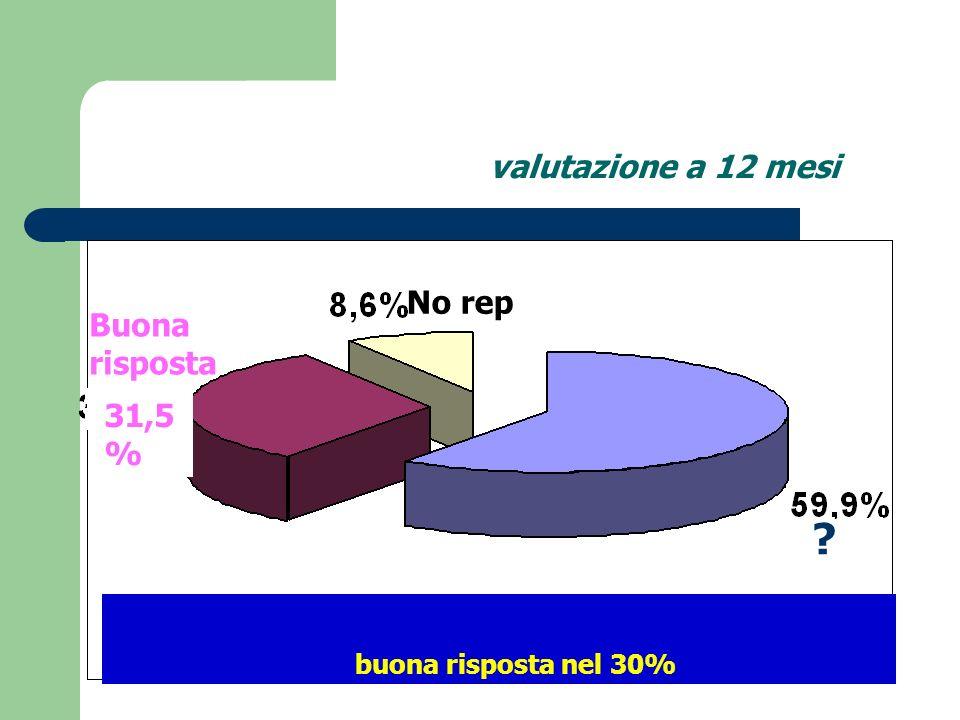 valutazione a 12 mesi No rep Buona risposta 31,5%