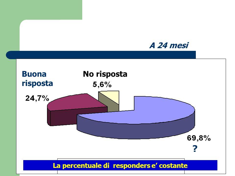 La percentuale di responders e' costante