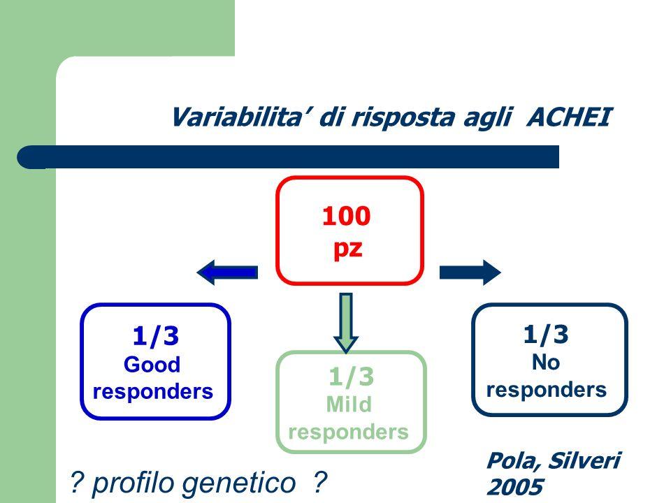 Variabilita' di risposta agli ACHEI