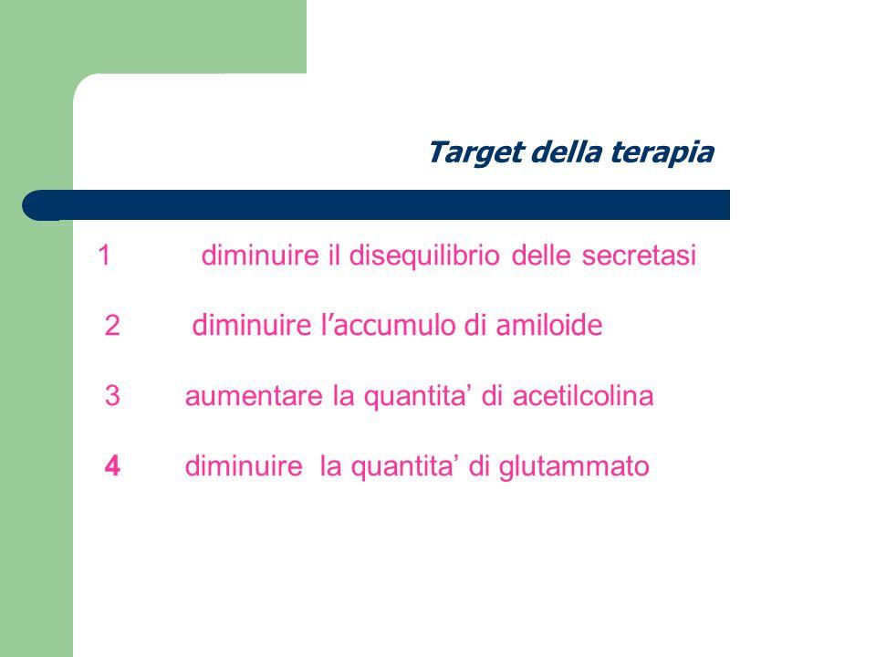 Target della terapia 1 diminuire il disequilibrio delle secretasi. 2 diminuire l'accumulo di amiloide.