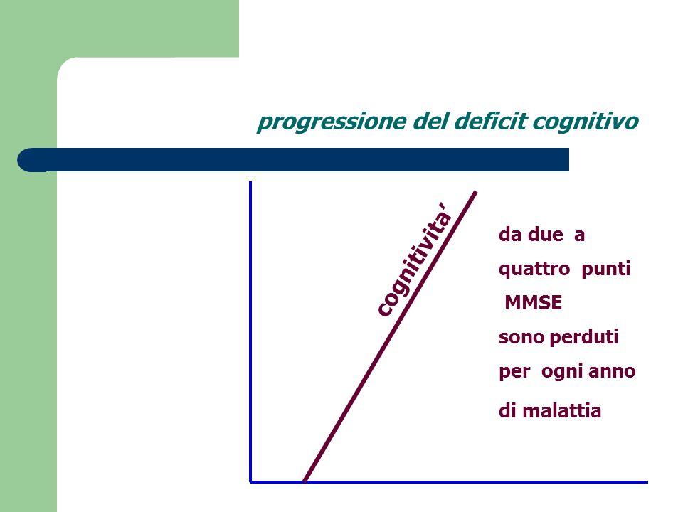 progressione del deficit cognitivo
