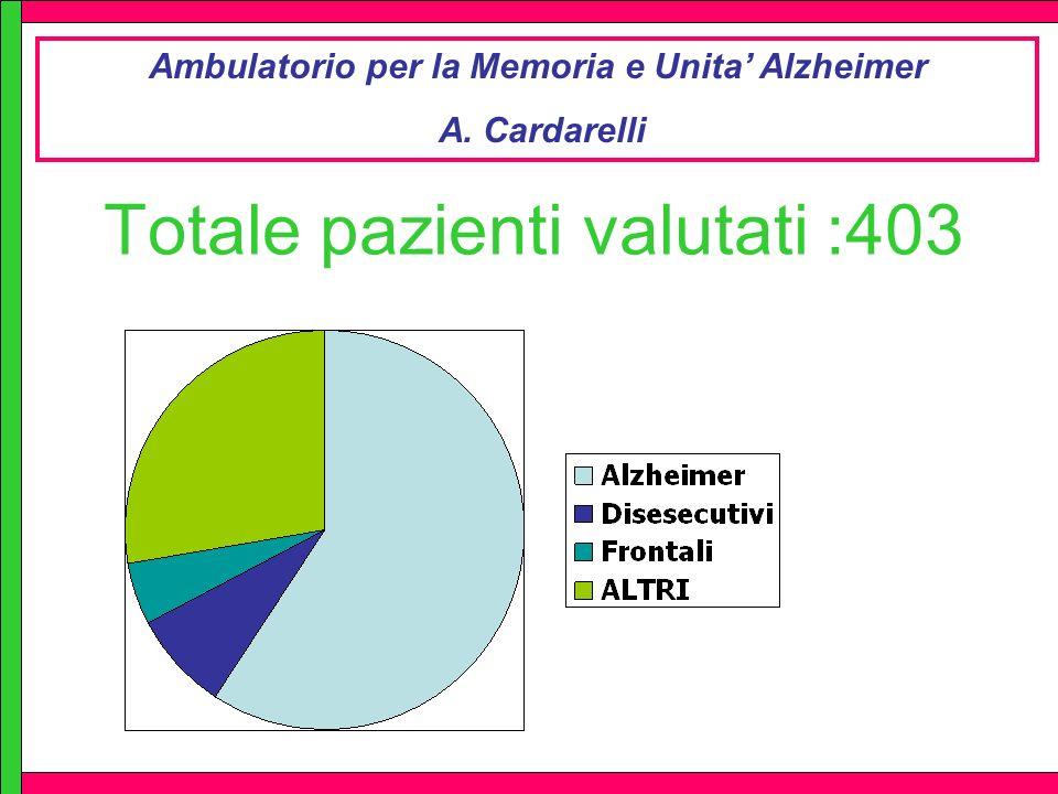 Totale pazienti valutati :403